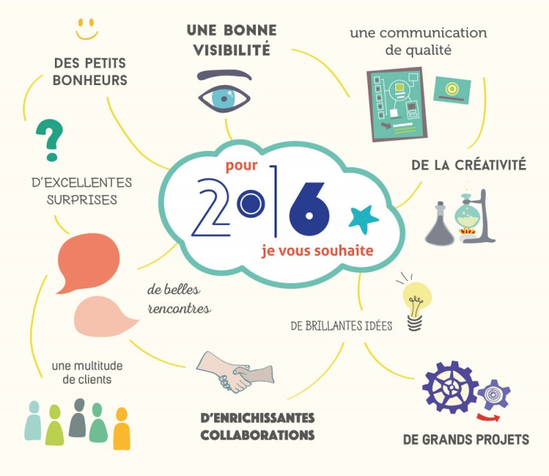 voeux 2016 - Mind Mapping - Facilitation graphique